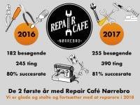 Foto: Repair Café  Nørrebro