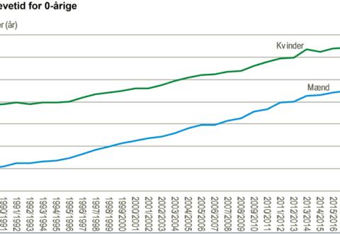 Middellevetid, graf: DST